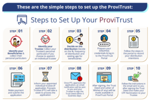 Steps to set up your ProviTrust